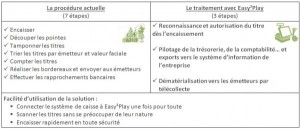 tableau comparatif Easy2Play